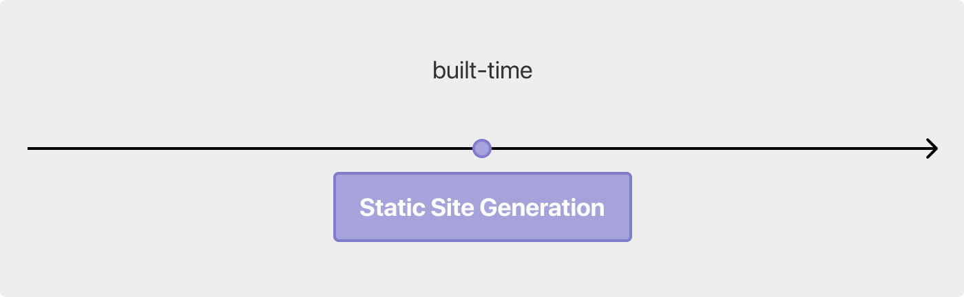 Static Site Generation